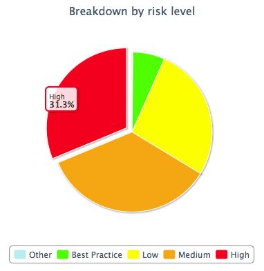 Breakdown of VKB Telecom Vulnerabilities by Risk Level