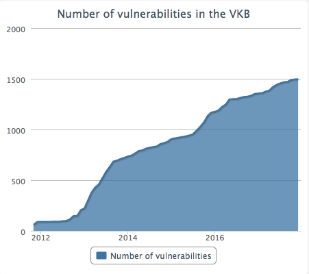 Number of Vulnerabilities in the VKB